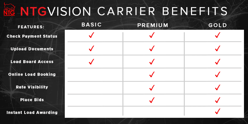 NTGVision Carrier Benefits Graphics